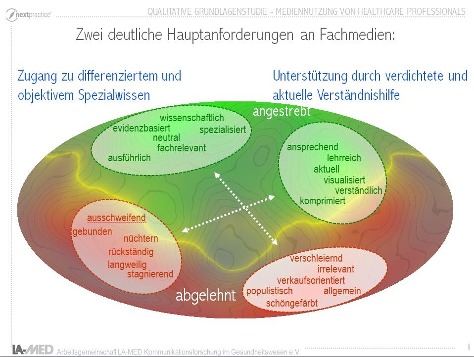Mediennutzung3